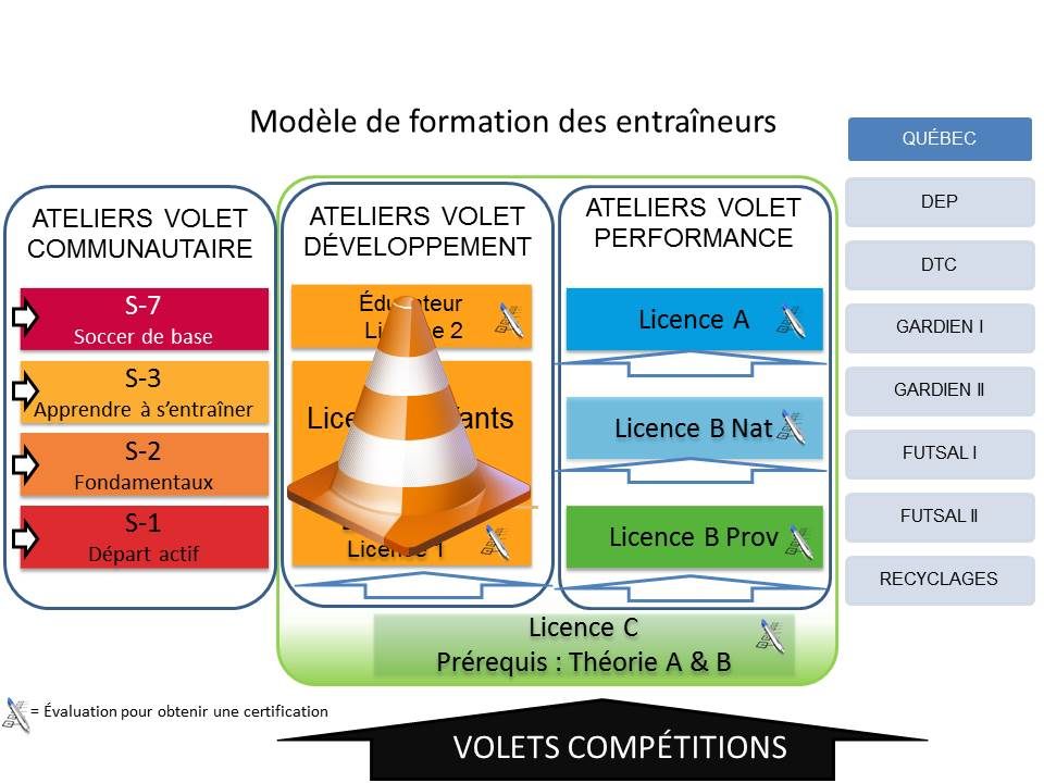 ModeleFormationEntraineur