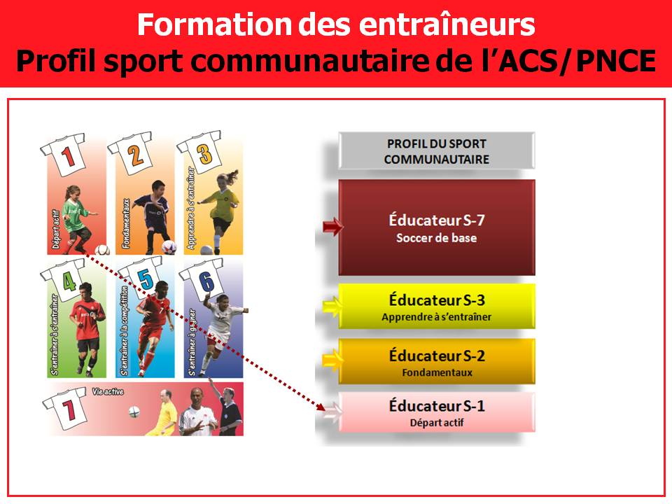 SportCommunautaire PNCE